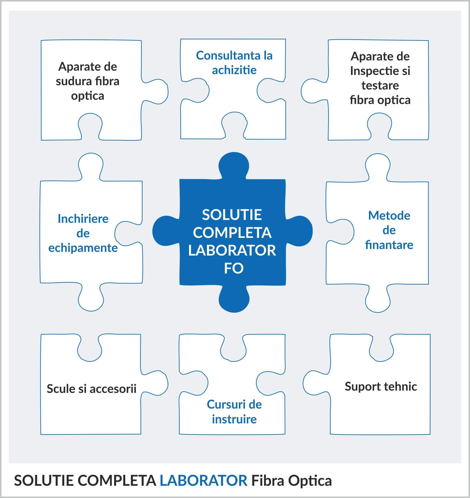 solutii-complete-laborator