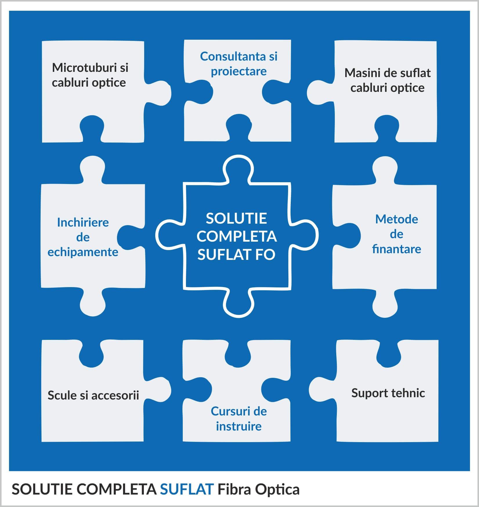 solutii-complete-suflat