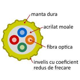 structura-microfibra